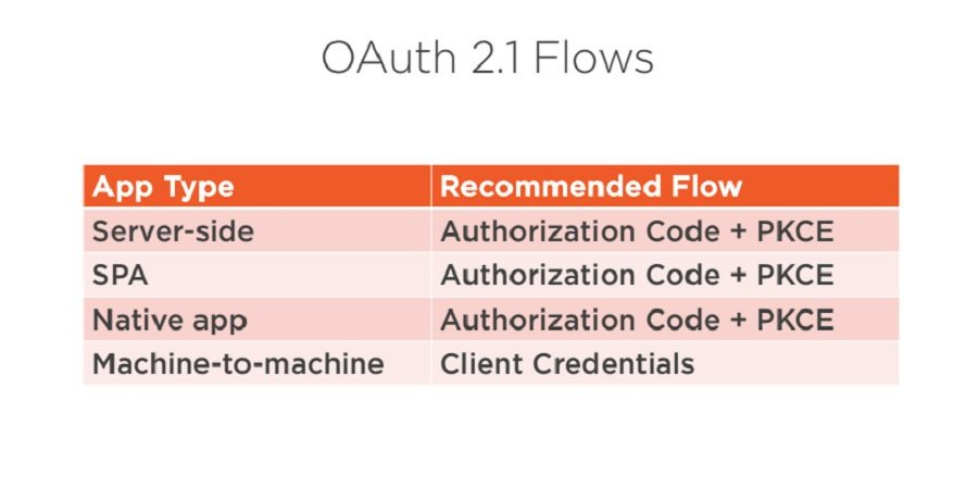 OAuth 2.1 flows